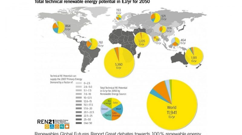 energie rinnovabili entro il 2050